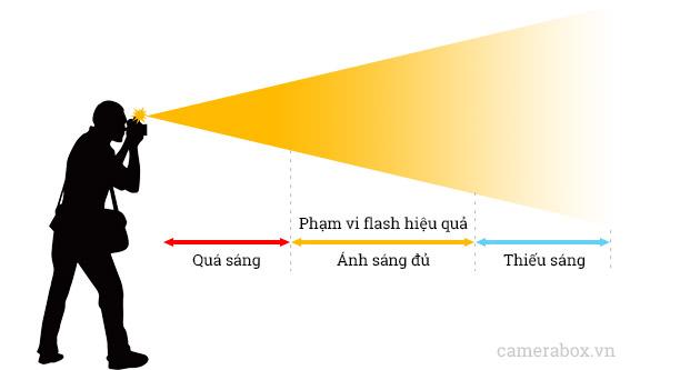 pham vi den flash hieu qua